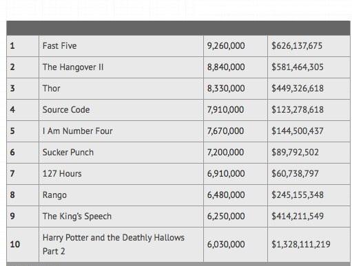 Top 10 Most Pirated Movies of 2011 TorrentFreak 2 - 2011'in en �ok indirilen korsan filmleri belli oldu