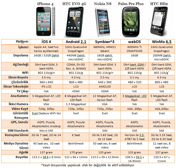 iphonecompete 1a dh fx57 - Yeni nesil �phone 4G
