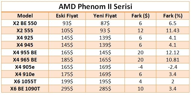 amdifyat18a010 1 dh fx57 - AMD i�lemci fiyatlar�nda indirime gitti
