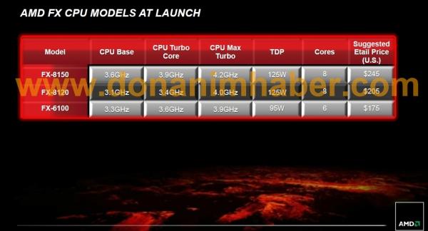 AMD Bulldozer hakkında her şey: İşlemciler, teknik