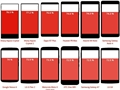 Bir tasarım unsuru olarak akıllı telefonlarda ekran/kasa oranı: En yükseğinden en düşüğüne modern telefonlar