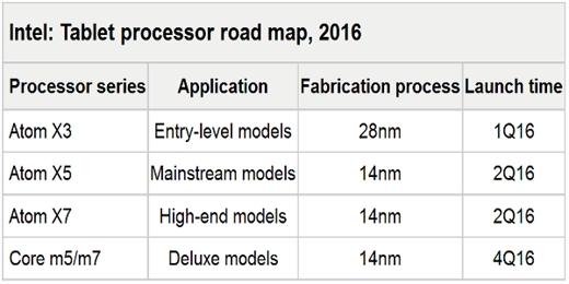 Intel'in Goldmont yol haritası netleşiyor