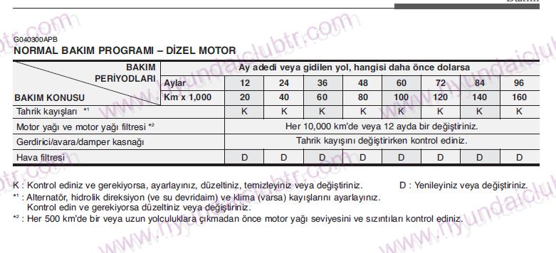 Hyundai I20 Periyodik Bakım Karmaşası